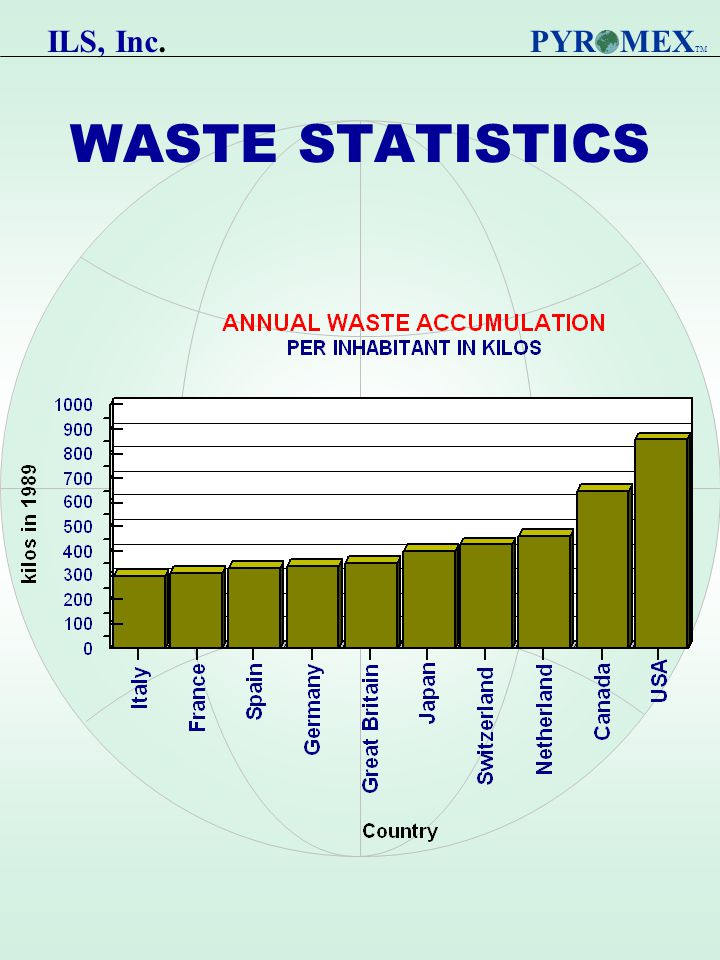 WASTE STATISTICS PYR MEX TM ILS, Inc.