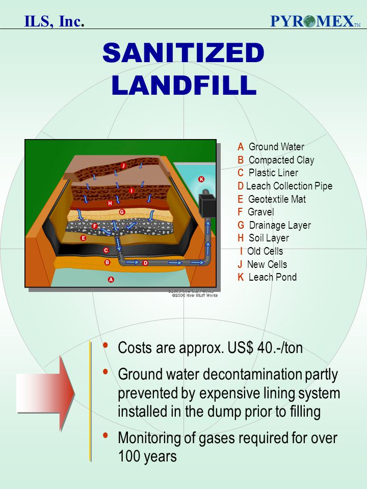 SANITIZED LANDFILL Costs are approx.