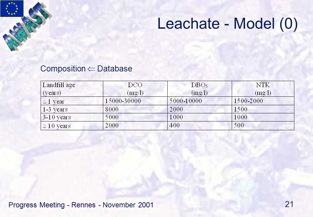 Progress Meeting - Rennes - November 2001 21 Leachate - Model (0) Composition  Database