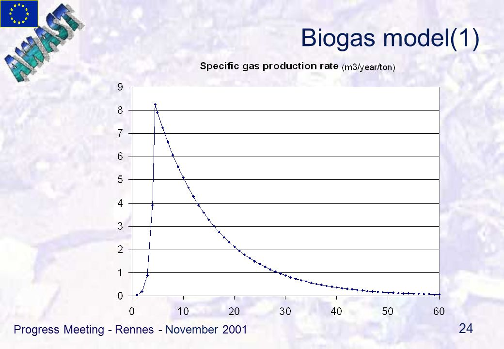 Progress Meeting - Rennes - November 2001 24 Biogas model(1)