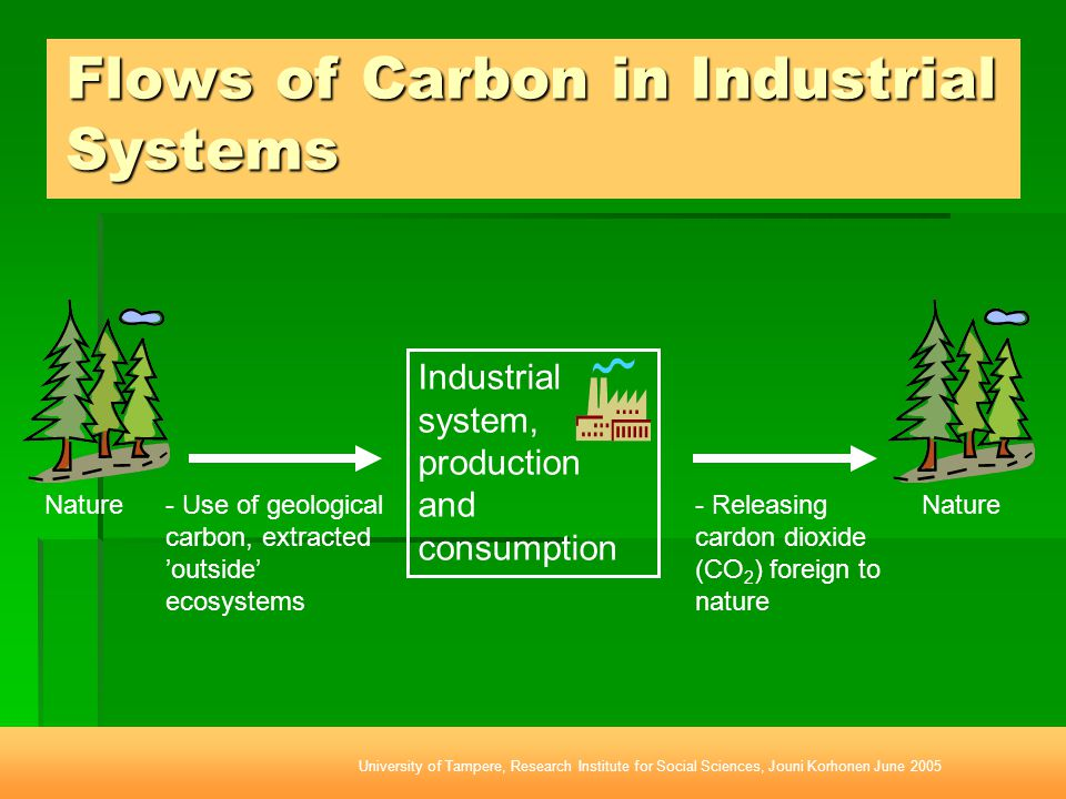 Flows of Carbon in Industrial Systems - Use of geological carbon, extracted 'outside' ecosystems Nature Industrial system, production and consumption Nature - Releasing cardon dioxide (CO 2 ) foreign to nature University of Tampere, Research Institute for Social Sciences, Jouni Korhonen June 2005