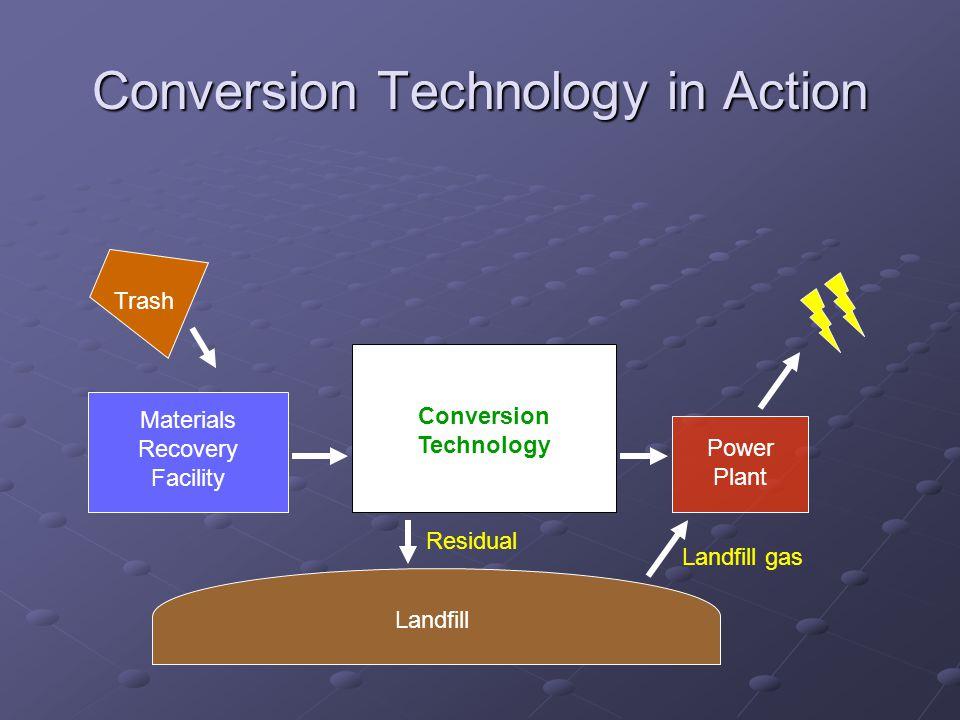 Power Plant Conversion Technology Materials Recovery Facility Trash Conversion Technology in Action Landfill Residual Landfill gas