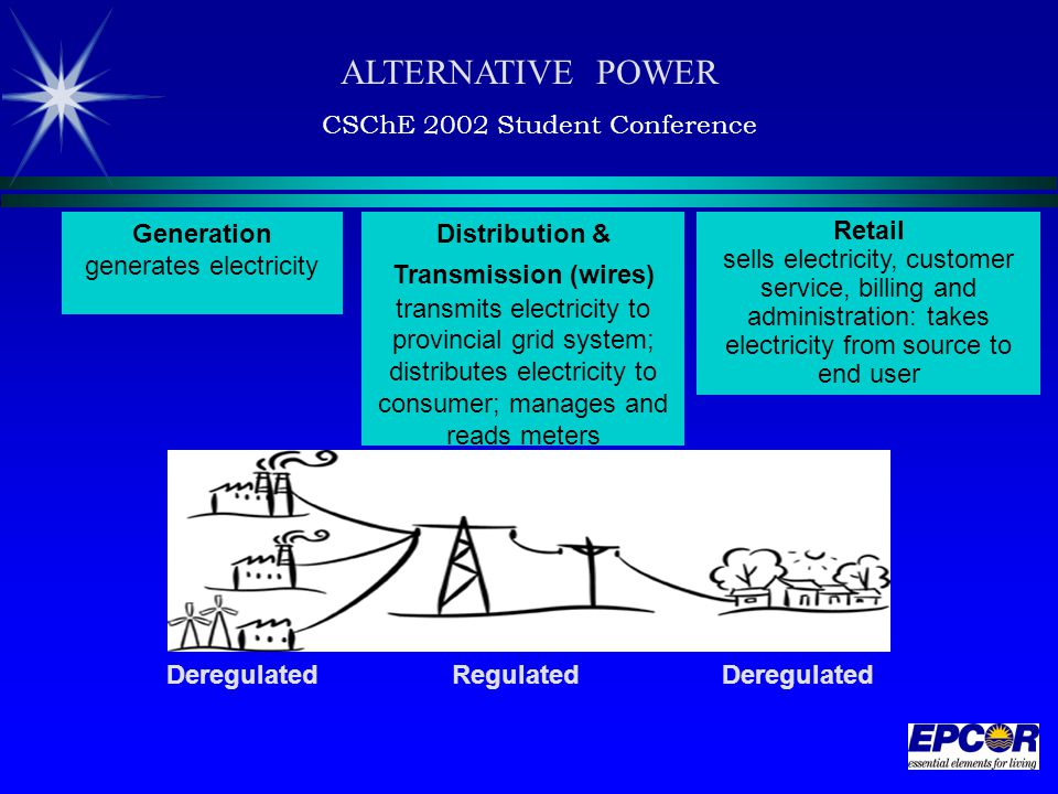 Generation generates electricity Distribution & Transmission (wires) transmits electricity to provincial grid system; distributes electricity to consumer; manages and reads meters DeregulatedRegulatedDeregulated Retail sells electricity, customer service, billing and administration: takes electricity from source to end user ALTERNATIVE POWER CSChE 2002 Student Conference