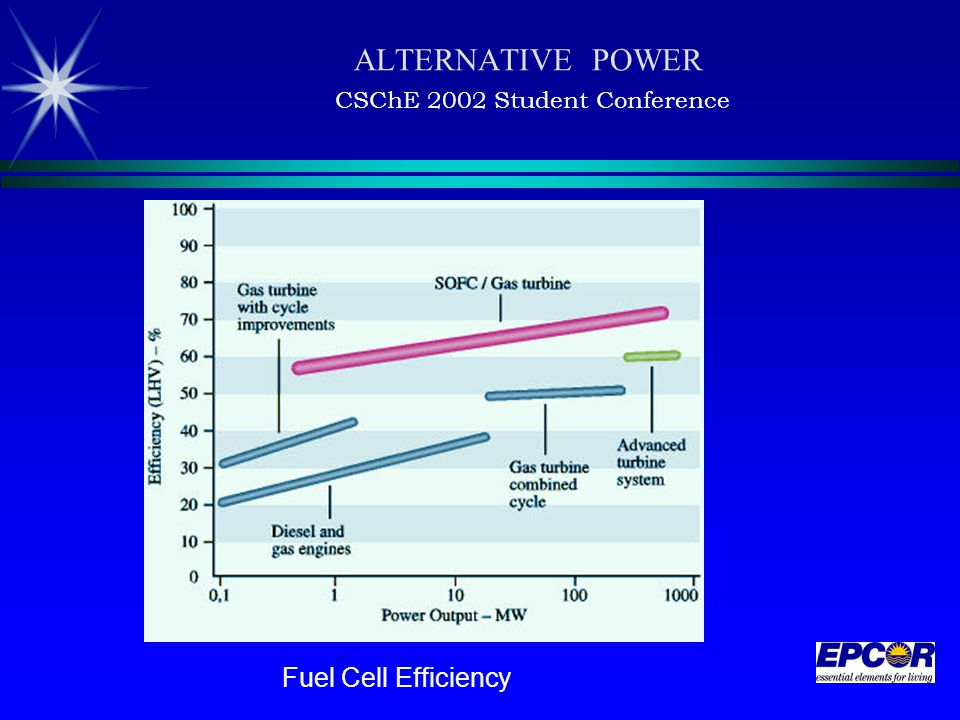 ALTERNATIVE POWER CSChE 2002 Student Conference Fuel Cell Efficiency