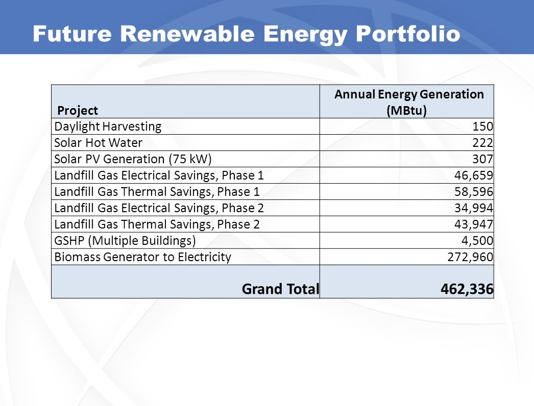 Future Renewable Energy Portfolio Project Annual Energy Generation (MBtu) Daylight Harvesting150 Solar Hot Water222 Solar PV Generation (75 kW)307 Landfill Gas Electrical Savings, Phase 146,659 Landfill Gas Thermal Savings, Phase 158,596 Landfill Gas Electrical Savings, Phase 234,994 Landfill Gas Thermal Savings, Phase 243,947 GSHP (Multiple Buildings)4,500 Biomass Generator to Electricity272,960 Grand Total462,336 13