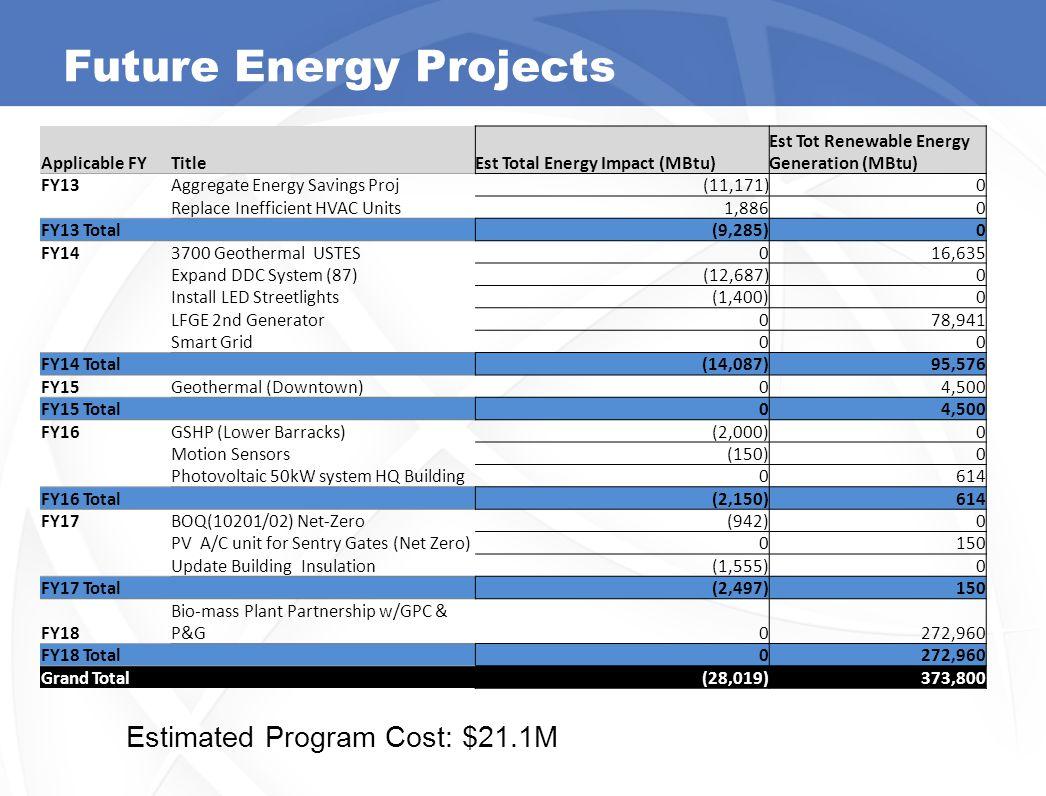 Future Energy Projects 14 Applicable FYTitleEst Total Energy Impact (MBtu) Est Tot Renewable Energy Generation (MBtu) FY13Aggregate Energy Savings Pro