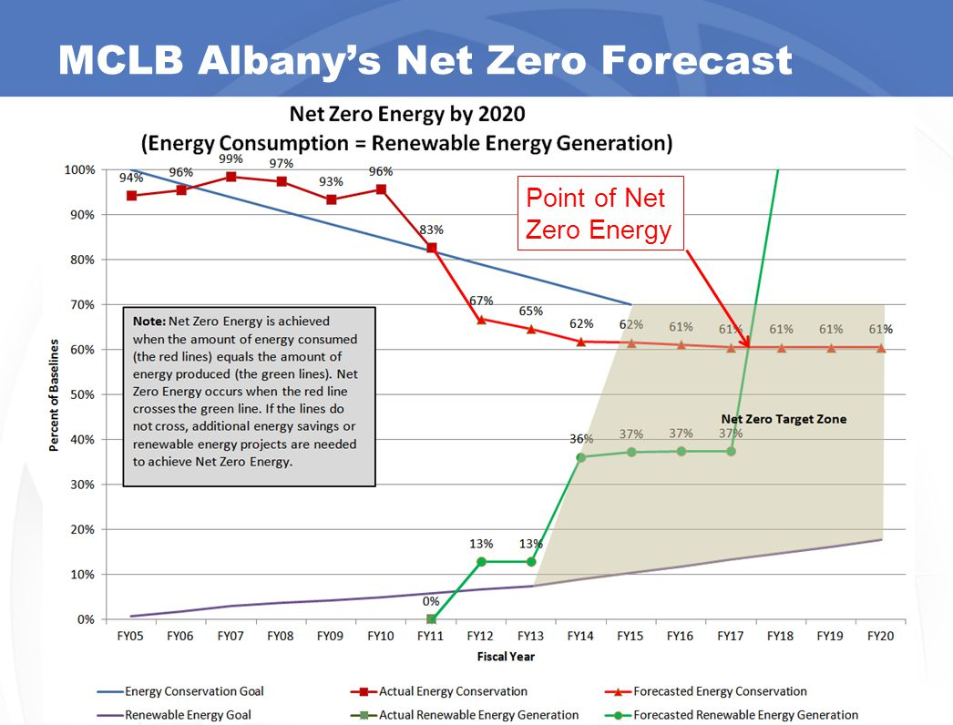 MCLB Albany's Net Zero Forecast 15 Point of Net Zero Energy