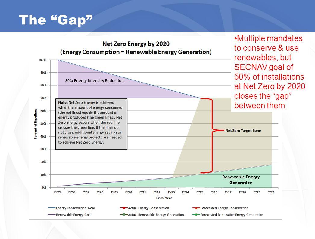 "4 The ""Gap"" 30% Energy Intensity Reduction Renewable Energy Generation Multiple mandates to conserve & use renewables, but SECNAV goal of 50% of insta"