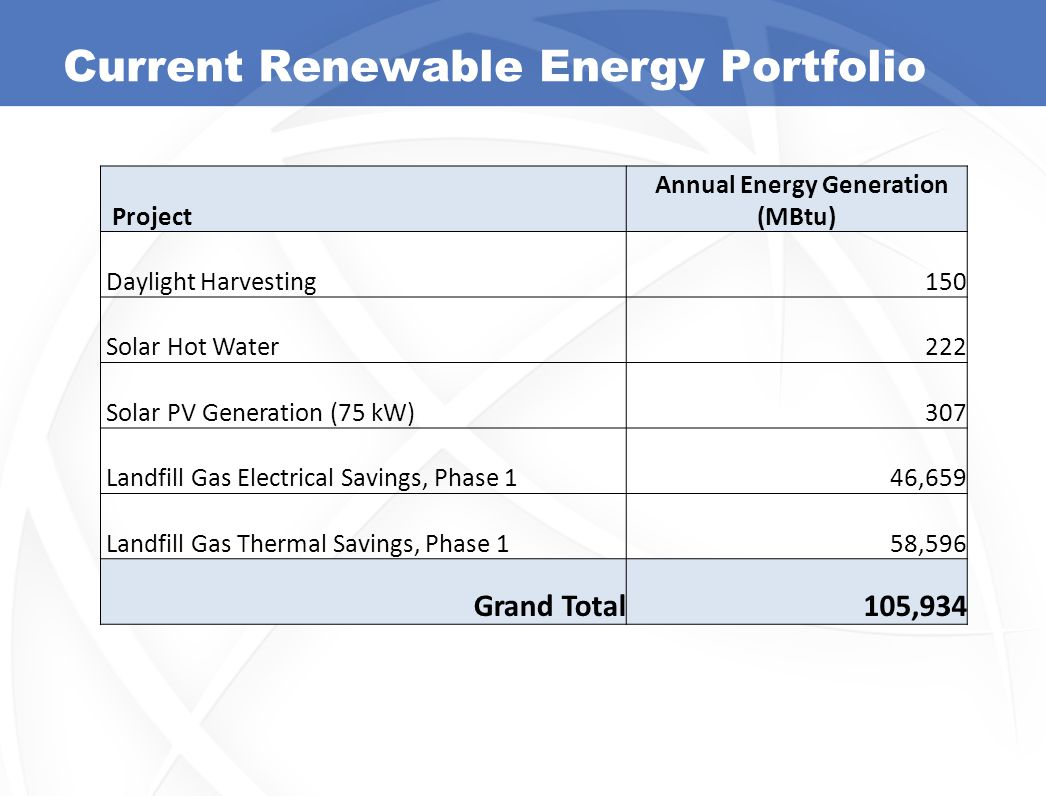 Current Renewable Energy Portfolio Project Annual Energy Generation (MBtu) Daylight Harvesting150 Solar Hot Water222 Solar PV Generation (75 kW)307 Landfill Gas Electrical Savings, Phase 146,659 Landfill Gas Thermal Savings, Phase 158,596 Grand Total105,934 7