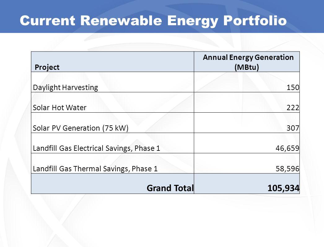Current Renewable Energy Portfolio Project Annual Energy Generation (MBtu) Daylight Harvesting150 Solar Hot Water222 Solar PV Generation (75 kW)307 La