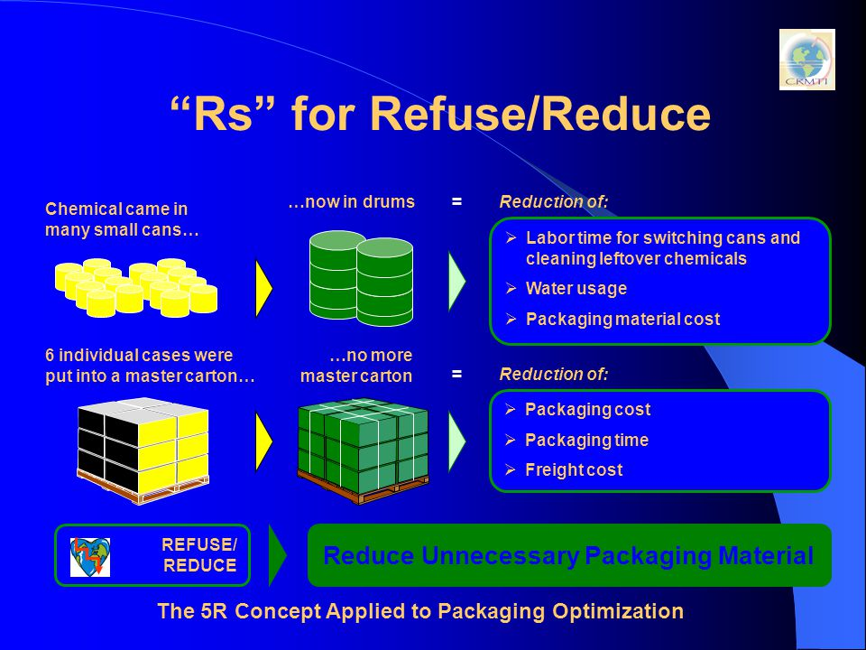 Rs for Refuse/Reduce The 5R Concept Applied to Packaging Optimization REFUSE/ REDUCE Reduce Unnecessary Packaging Material  Packaging cost  Packaging time  Freight cost Reduction of:  Labor time for switching cans and cleaning leftover chemicals  Water usage  Packaging material cost Reduction of: 6 individual cases were put into a master carton… Chemical came in many small cans… …now in drums= …no more master carton =
