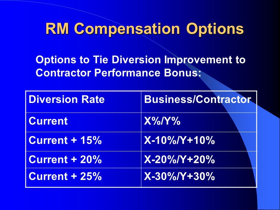 RM Compensation Options Options to Tie Diversion Improvement to Contractor Performance Bonus: Diversion RateBusiness/Contractor CurrentX%/Y% Current +