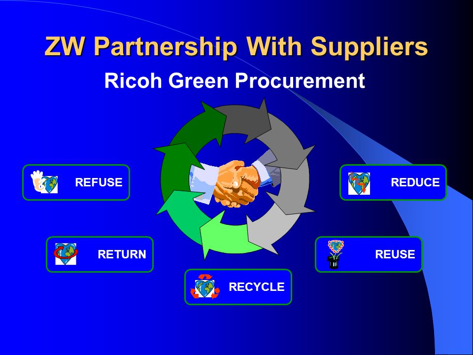 ZW Partnership With Suppliers Ricoh Green Procurement RETURNREUSERECYCLEREFUSEREDUCE