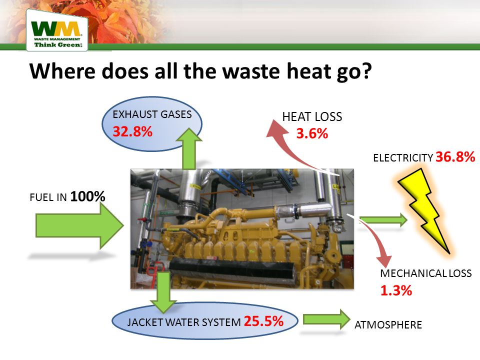 Where does all the waste heat go? FUEL IN 100% EXHAUST GASES 32.8% HEAT LOSS 3.6% MECHANICAL LOSS 1.3% ELECTRICITY 36.8% JACKET WATER SYSTEM 25.5% ATM