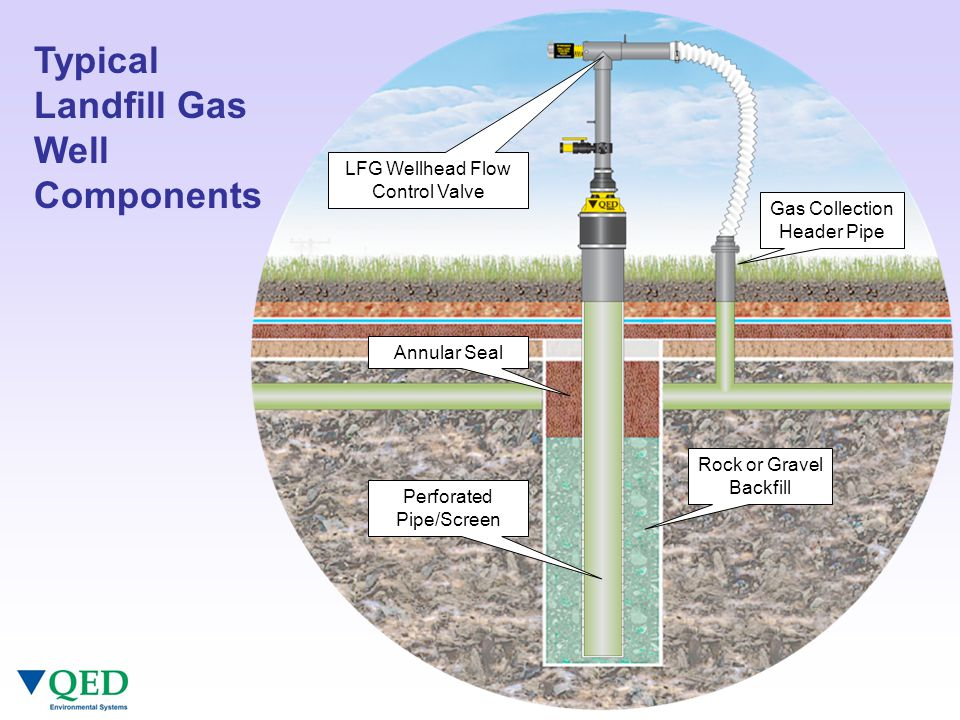 Leachate Flow in Typical MSW Landfill Monitoring Probes Gas Extraction Wells Waste Cells Gas Header Pipe Flare/ LFGTE Plant Leachate Plant Leachate Flow Daily Cover Material