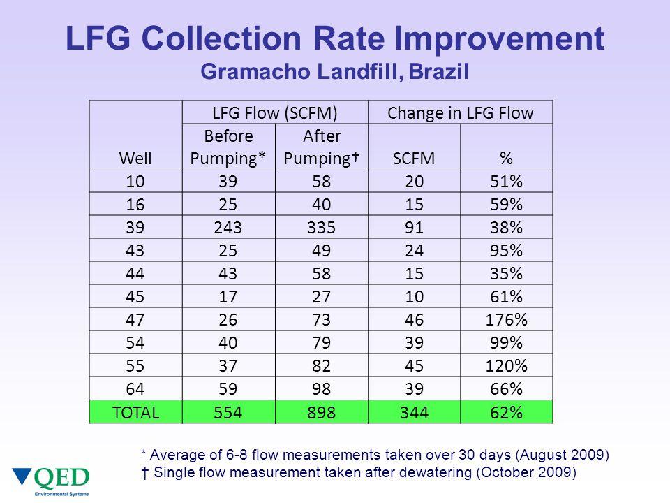 LFG Collection Rate Improvement Gramacho Landfill, Brazil * Average of 6-8 flow measurements taken over 30 days (August 2009) † Single flow measurement taken after dewatering (October 2009) LFG Flow (SCFM)Change in LFG Flow Well Before Pumping* After Pumping†SCFM% 1039582051% 1625401559% 392433359138% 4325492495% 4443581535% 4517271061% 47267346176% 5440793999% 55378245120% 6459983966% TOTAL55489834462%