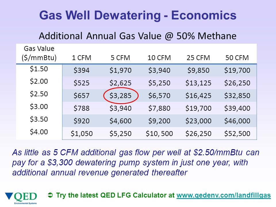 As little as 5 CFM additional gas flow per well at $2.50/mmBtu can pay for a $3,300 dewatering pump system in just one year, with additional annual revenue generated thereafter Gas Well Dewatering - Economics  Try the latest QED LFG Calculator at www.qedenv.com/landfillgaswww.qedenv.com/landfillgas Gas Value ($/mmBtu) 1 CFM 5 CFM 10 CFM 25 CFM 50 CFM $1.50 $394$1,970$3,940$9,850$19,700 $2.00 $525$2,625$5,250$13,125$26,250 $2.50 $657$3,285$6,570$16,425$32,850 $3.00 $788$3,940$7,880$19,700$39,400 $3.50 $920$4,600$9,200$23,000$46,000 $4.00 $1,050$5,250$10, 500$26,250$52,500 Additional Annual Gas Value @ 50% Methane