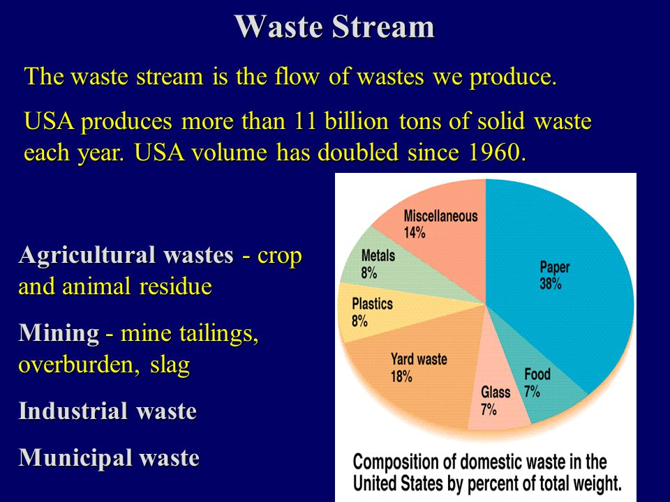 Agricultural Wastes Types:PesticidesCarcasses Horticultural wastes Animal feces (e.g., reported that North Carolina's hogs outnumber its citizens and produce more fecal waste than all the people in California, New York, and Washington combined.