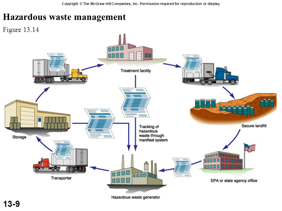 Source Reduction reduce, avoid, or eliminate the generation of hazardous waste action that merely concentrates the content to reduce volume or dilutes it to disperse the hazard is not considered waste reduction