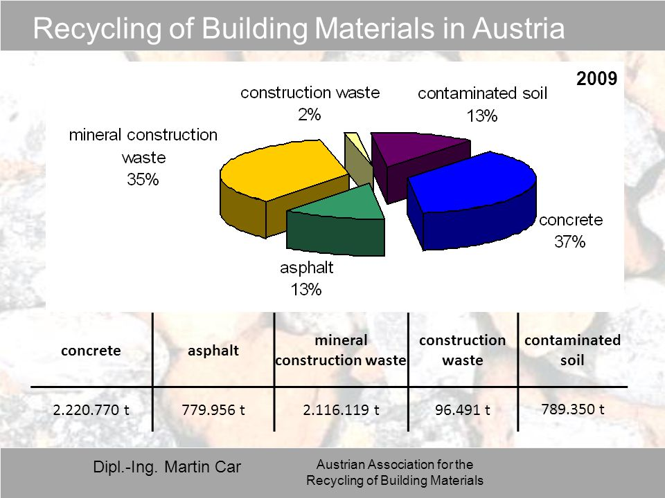 Dipl.-Ing. Martin Car Austrian Association for the Recycling of Building Materials concreteasphalt mineral construction waste construction waste conta
