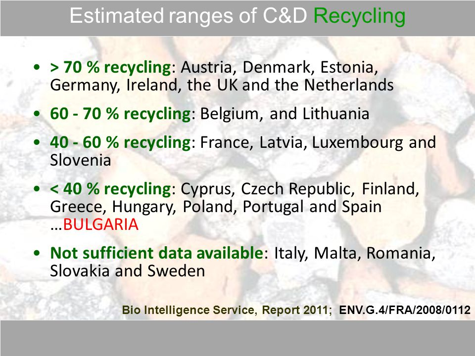 Estimated ranges of C&D Recycling Bio Intelligence Service, Report 2011; ENV.G.4/FRA/2008/0112 > 70 % recycling: Austria, Denmark, Estonia, Germany, Ireland, the UK and the Netherlands 60 - 70 % recycling: Belgium, and Lithuania 40 - 60 % recycling: France, Latvia, Luxembourg and Slovenia < 40 % recycling: Cyprus, Czech Republic, Finland, Greece, Hungary, Poland, Portugal and Spain …BULGARIA Not sufficient data available: Italy, Malta, Romania, Slovakia and Sweden
