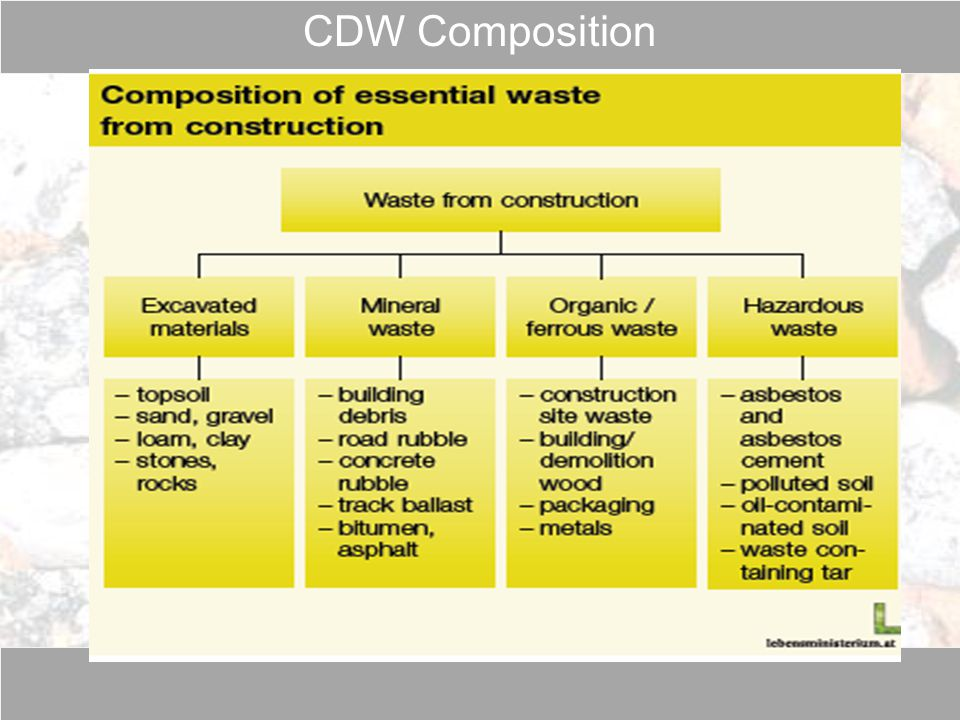 CDW Composition