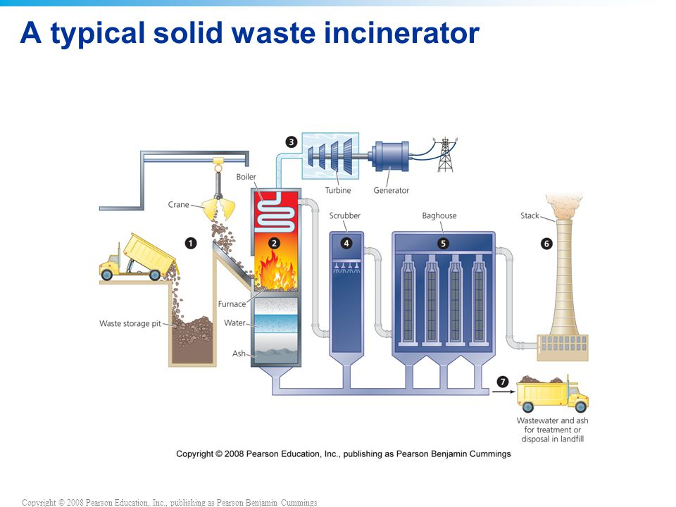 Copyright © 2008 Pearson Education, Inc., publishing as Pearson Benjamin Cummings A typical solid waste incinerator