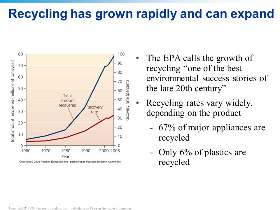 Copyright © 2008 Pearson Education, Inc., publishing as Pearson Benjamin Cummings Recycling has grown rapidly and can expand The EPA calls the growth of recycling one of the best environmental success stories of the late 20th century Recycling rates vary widely, depending on the product -67% of major appliances are recycled -Only 6% of plastics are recycled