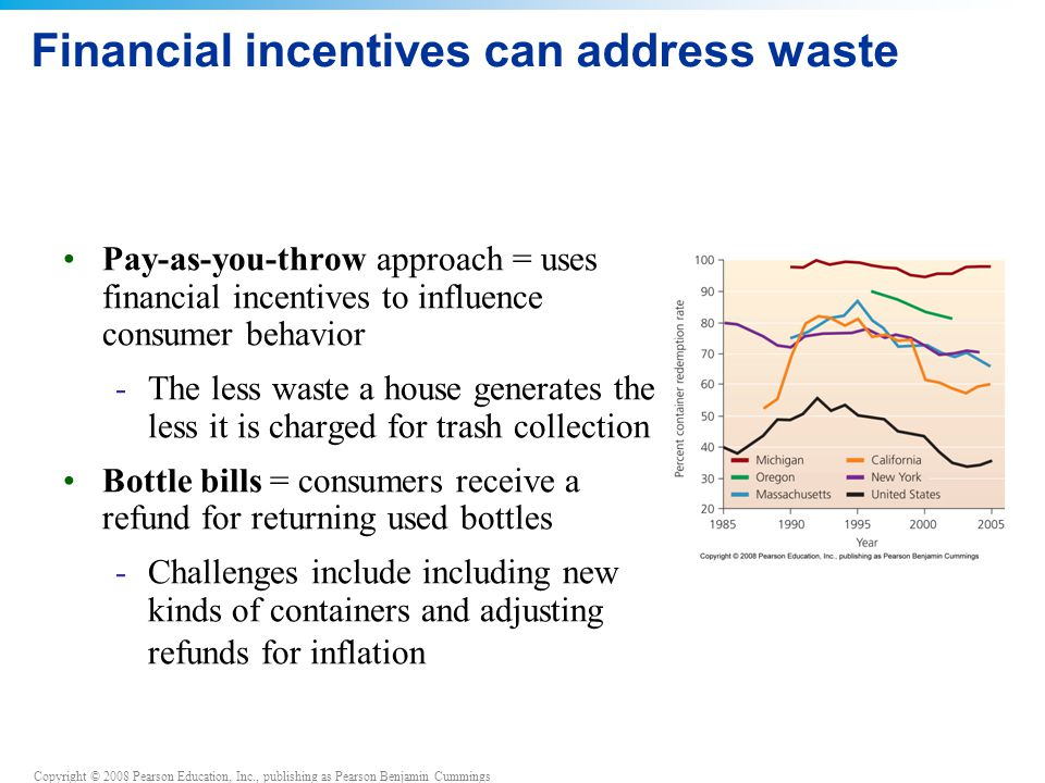 Copyright © 2008 Pearson Education, Inc., publishing as Pearson Benjamin Cummings Financial incentives can address waste Pay-as-you-throw approach = uses financial incentives to influence consumer behavior -The less waste a house generates the less it is charged for trash collection Bottle bills = consumers receive a refund for returning used bottles -Challenges include including new kinds of containers and adjusting refunds for inflation