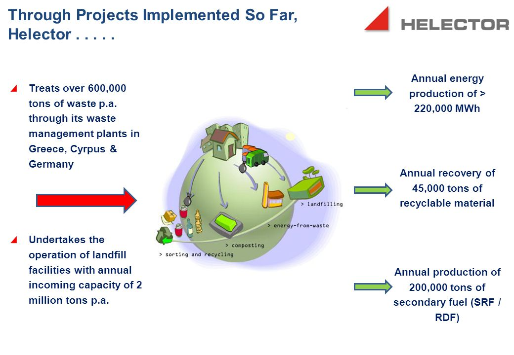 Through Projects Implemented So Far, Helector.....