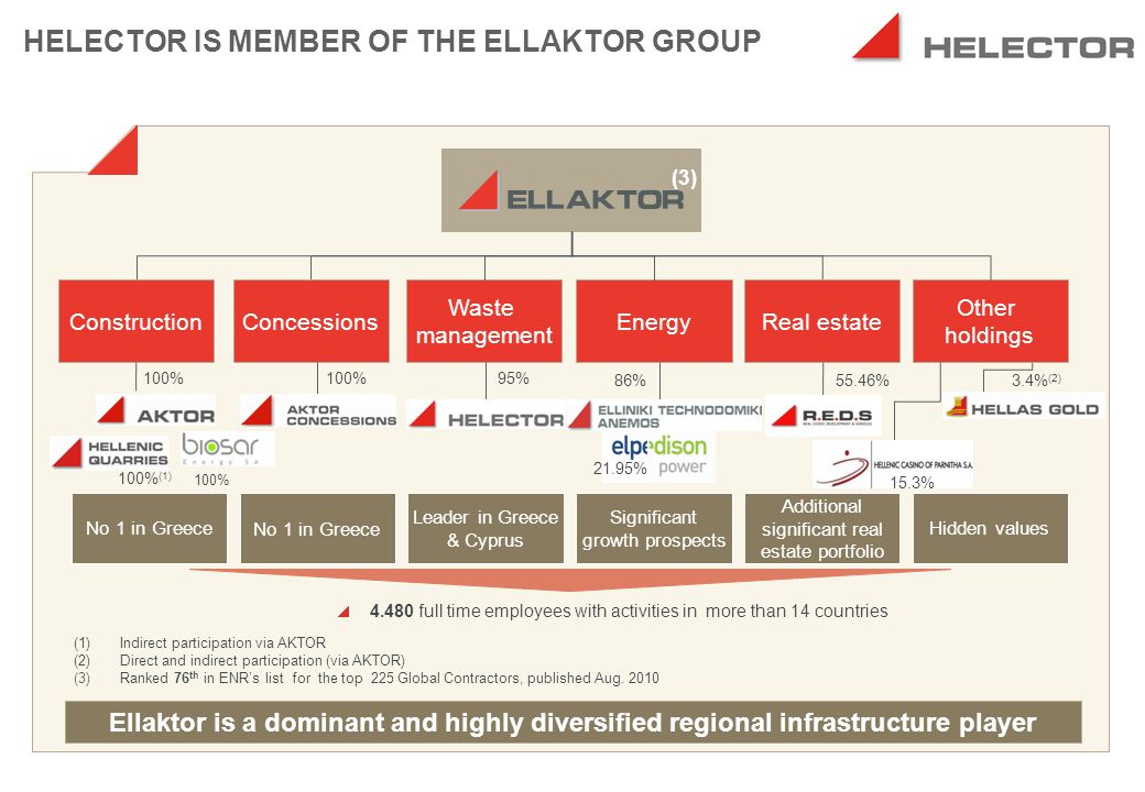 HELECTOR is the Waste Management Arm of Ellaktor Group Fully integrated Group providing vertical solutions that span throughout the waste management sector Constructor Technology provider Operator Vertical solution that can cater all needs Investor
