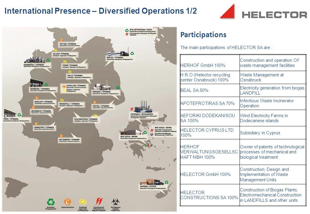 International Presence – Diversified Operations 1/2 Participations The main participations of HELECTOR SA are : ΗΕRΗOF GmbH 100% Construction and operation Of waste management facilities H.R.O (Helector recycling center Osnabruck) 100% Waste Management at Osnabruck ΒΕΑL SA 50% Electricity generation from biogas, LANDFILL APOTEFROTIRAS SA 70% Infectious Waste Incinerator Operation ΑΕFORIKI DODEKANISOU SA 100% Wind Electricity Farms in Dodecanese islands HELECTOR CYPRUS LTD 100% Subsidiary in Cyprus HERHOF VERWALTUNGSGESELLSC HAFT MBH 100% Owner of patents of technological processes of mechanical and biological treatment HELECTOR GmbH 100% Construction, Design and Implementation of Waste Management Units HELECTOR CONSTRUCTIONS SA 100% Construction of Biogas Plants, Electromechanical Construction in LANDFILLS and other units