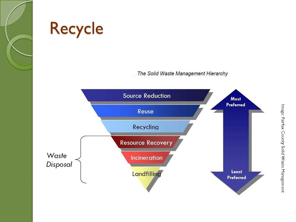 Image: Fairfax County Solid Waste Management Recycle