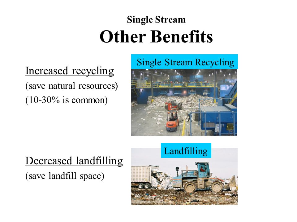 Single Stream Other Benefits Increased recycling (save natural resources) (10-30% is common) Decreased landfilling (save landfill space) Single Stream Recycling Landfilling