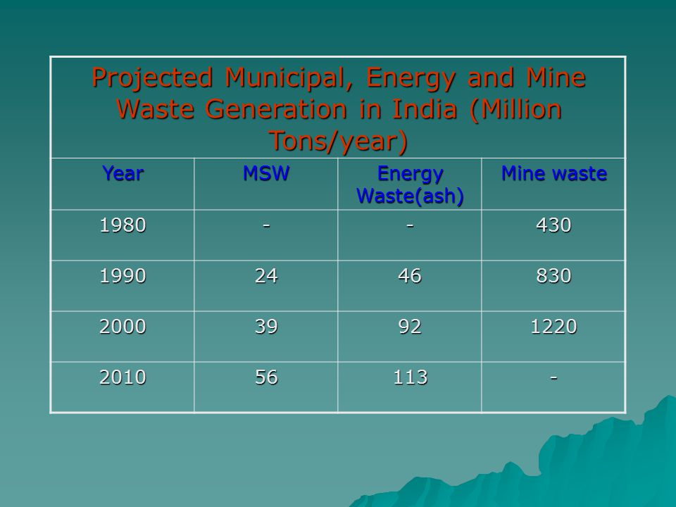 Projected Municipal, Energy and Mine Waste Generation in India (Million Tons/year) YearMSW Energy Waste(ash) Mine waste 1980--430 19902446830 20003992