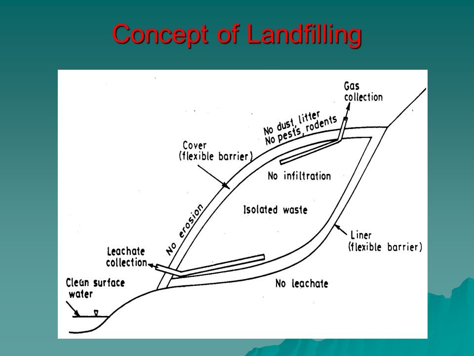 Concept of Landfilling