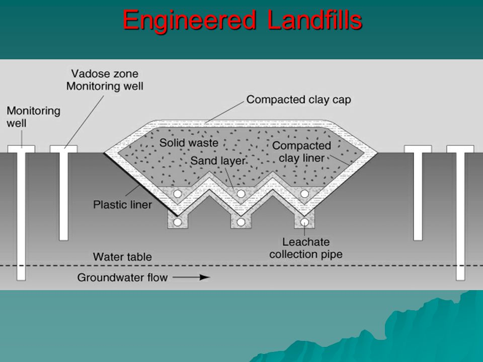The components of the engineered landfill are –Liner system –Leachate collection and treatment facility –Gas collection and treatment facility –Final cover system –Surface water drainage system –An environmental monitoring system –A closure and post closure plan