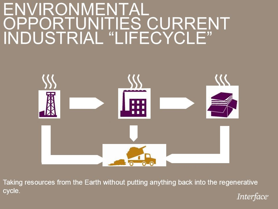 "ENVIRONMENTAL OPPORTUNITIES CURRENT INDUSTRIAL ""LIFECYCLE"" Raw Material ExtractionManufacturing/InterfaceCustomer Landfill/Water Waste Emissions Takin"
