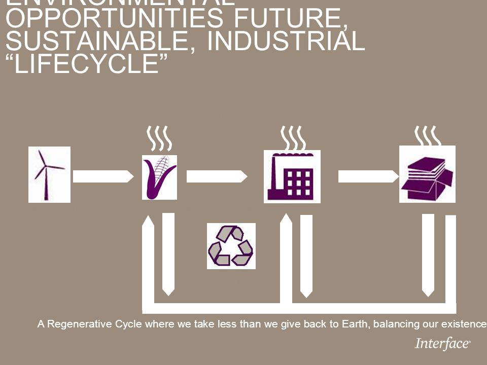 "ENVIRONMENTAL OPPORTUNITIES FUTURE, SUSTAINABLE, INDUSTRIAL ""LIFECYCLE"" Recycled/Renewable MaterialsManufacturing/InterfaceCustomer Recycling/Composti"