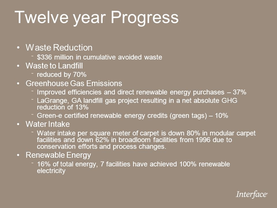 Twelve year Progress Waste Reduction ˜ $336 million in cumulative avoided waste Waste to Landfill ˜ reduced by 70% Greenhouse Gas Emissions ˜ Improved