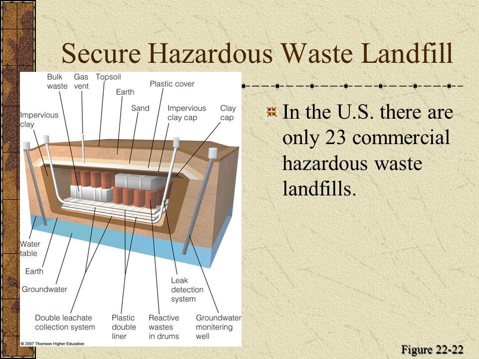 Secure Hazardous Waste Landfill In the U.S. there are only 23 commercial hazardous waste landfills. Figure 22-22