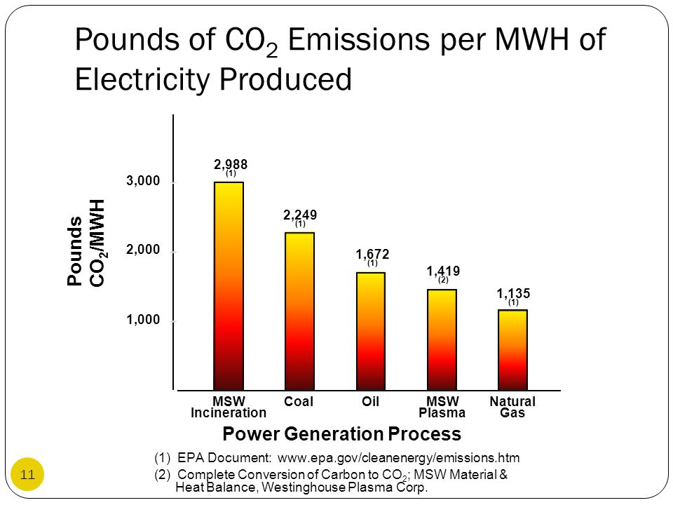 Pounds of CO 2 Emissions per MWH of Electricity Produced (1) EPA Document: www.epa.gov/cleanenergy/emissions.htm (2) Complete Conversion of Carbon to