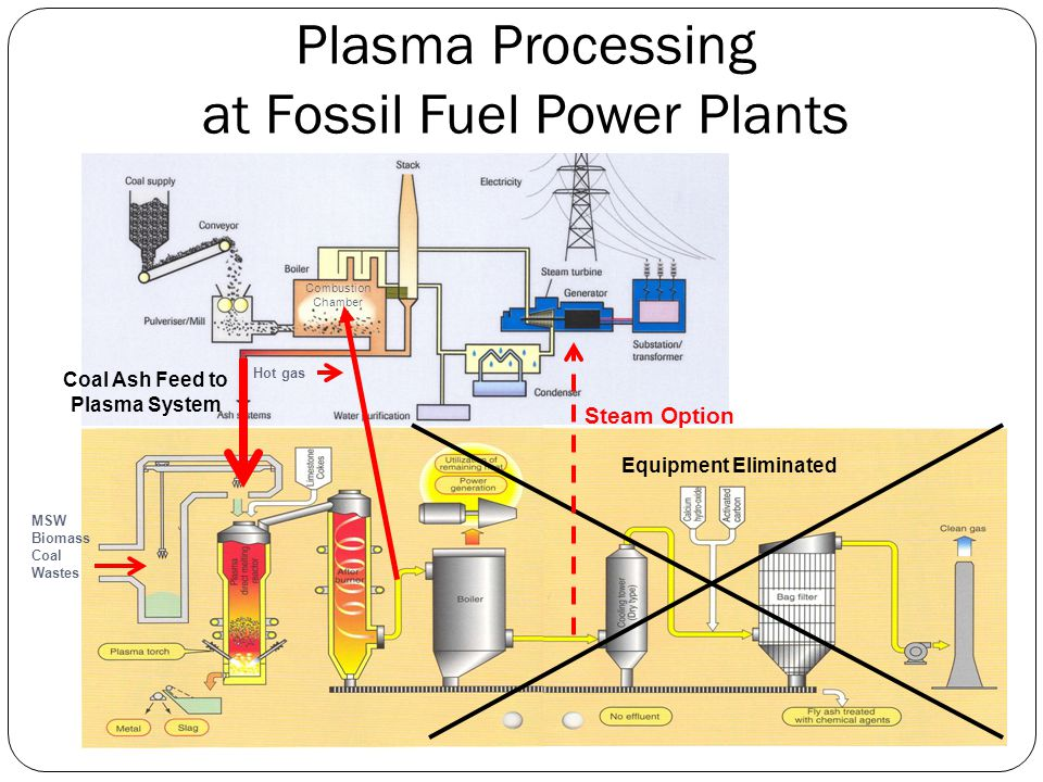 Plasma Processing at Fossil Fuel Power Plants Equipment Eliminated Combustion Chamber Hot gas Coal Ash Feed to Plasma System MSW Biomass Coal Wastes S