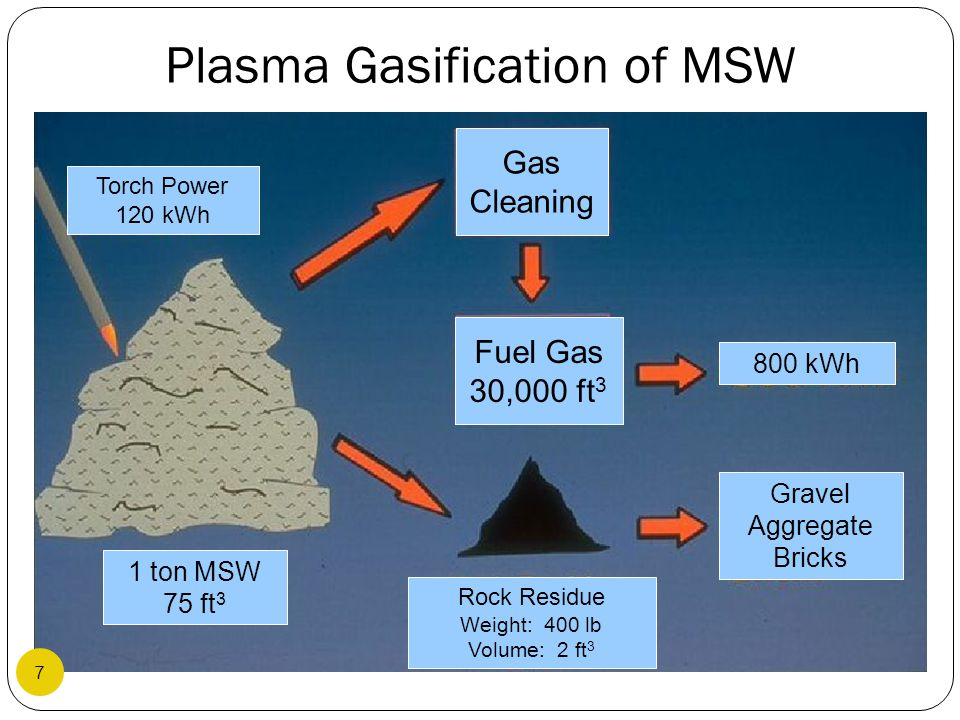 Plasma Gasification of MSW Notional Heat Balance PLASMA GASIFIER MSW 1 Ton – 11.31 MBtu Coke 0.8 MBtu Air – 0.56 MBtu Electricity 0.12 MWHr – 0.41 MBtu Product Gas 51,600SCF Heating Value = 8.79MBTU Losses 0.95 MBtu Gas Heat Energy 2.94 MBtu Heating Value Output Electricity Heat Input = 28.6 8