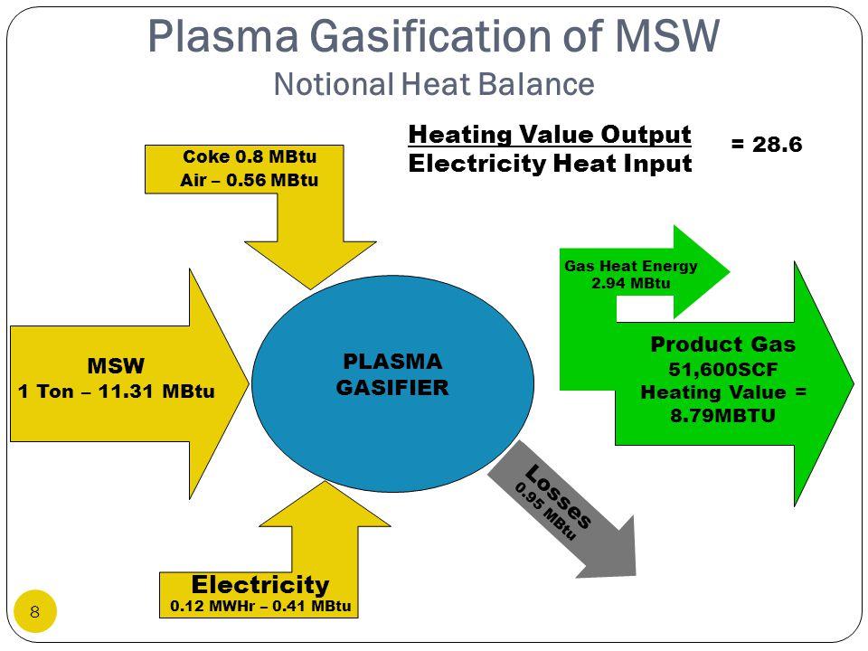 Plasma Gasification of MSW Notional Heat Balance PLASMA GASIFIER MSW 1 Ton – 11.31 MBtu Coke 0.8 MBtu Air – 0.56 MBtu Electricity 0.12 MWHr – 0.41 MBt