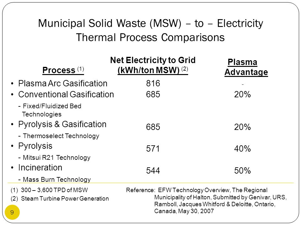 Municipal Solid Waste (MSW) – to – Electricity Thermal Process Comparisons Plasma Arc Gasification Conventional Gasification - Fixed/Fluidized Bed Tec