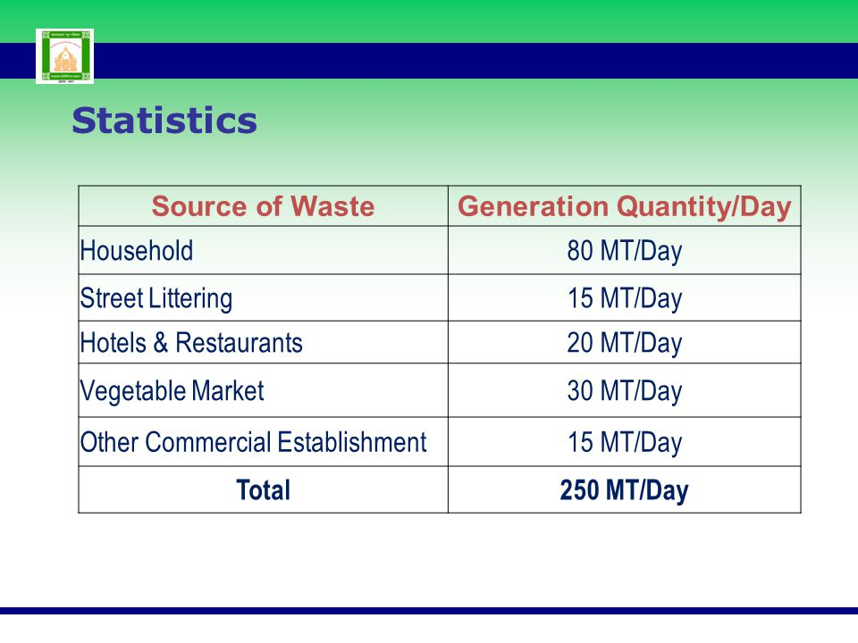 Source of WasteGeneration Quantity/Day Household80 MT/Day Street Littering15 MT/Day Hotels & Restaurants20 MT/Day Vegetable Market30 MT/Day Other Comm