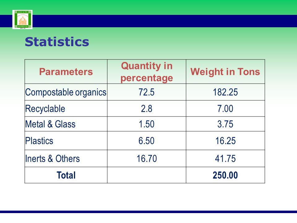 Parameters Quantity in percentage Weight in Tons Compostable organics72.5182.25 Recyclable2.87.00 Metal & Glass1.503.75 Plastics6.5016.25 Inerts & Oth