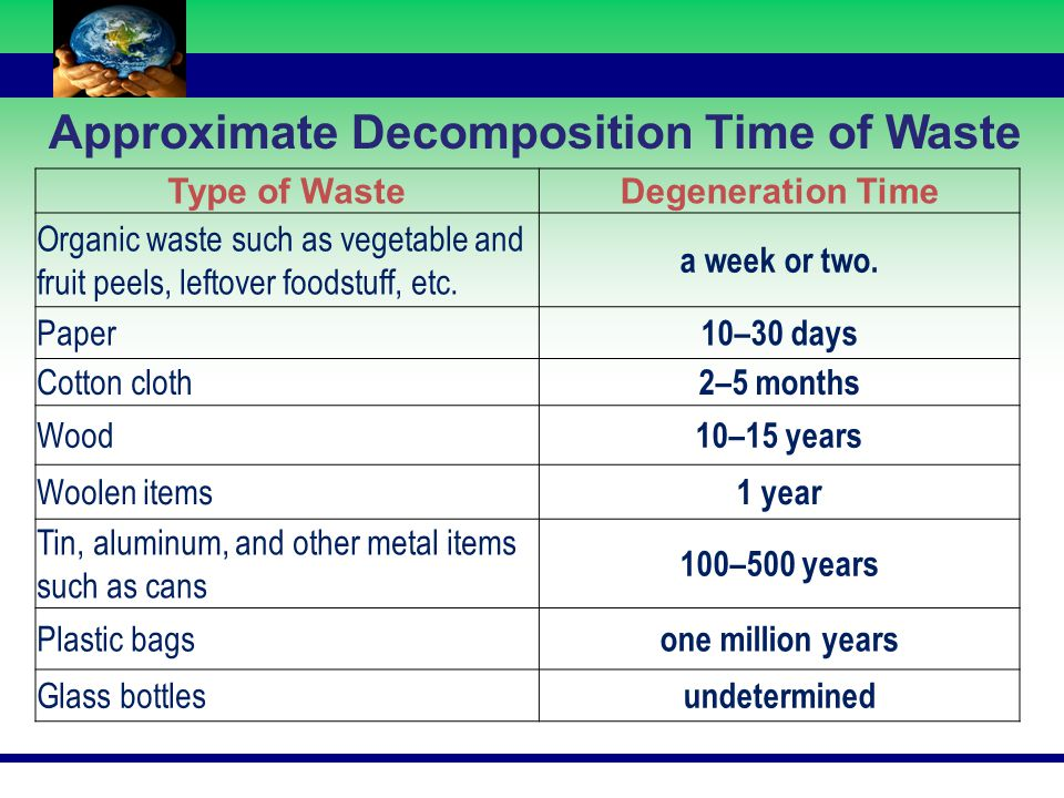 Approximate Decomposition Time of Waste Type of WasteDegeneration Time Organic waste such as vegetable and fruit peels, leftover foodstuff, etc. a wee