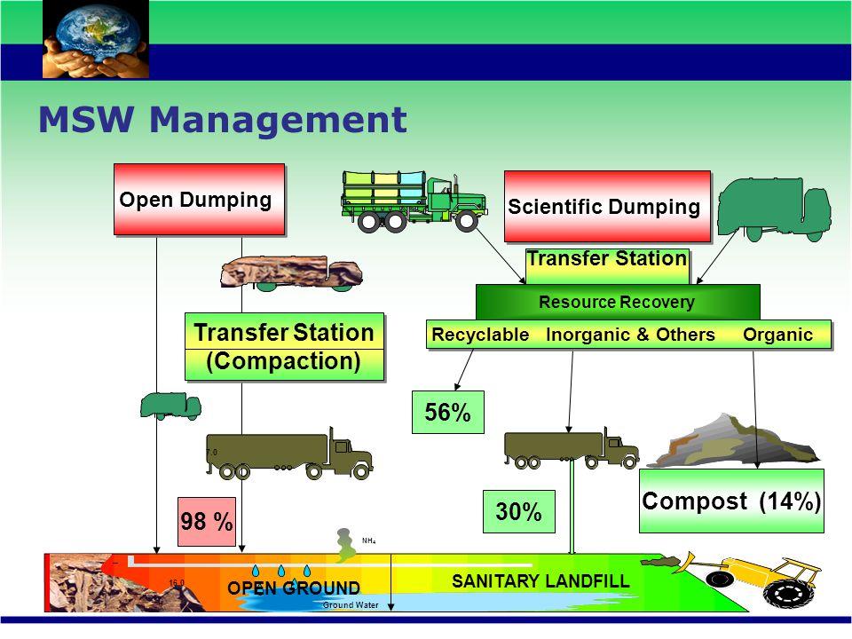 Open Dumping Compost (14%) 98 % 30% 7.0 Transfer Station (Compaction) Transfer Station (Compaction) Resource Recovery Transfer Station SANITARY LANDFI